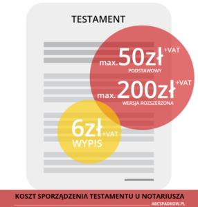 koszt sporządzenia testamentu - infografika